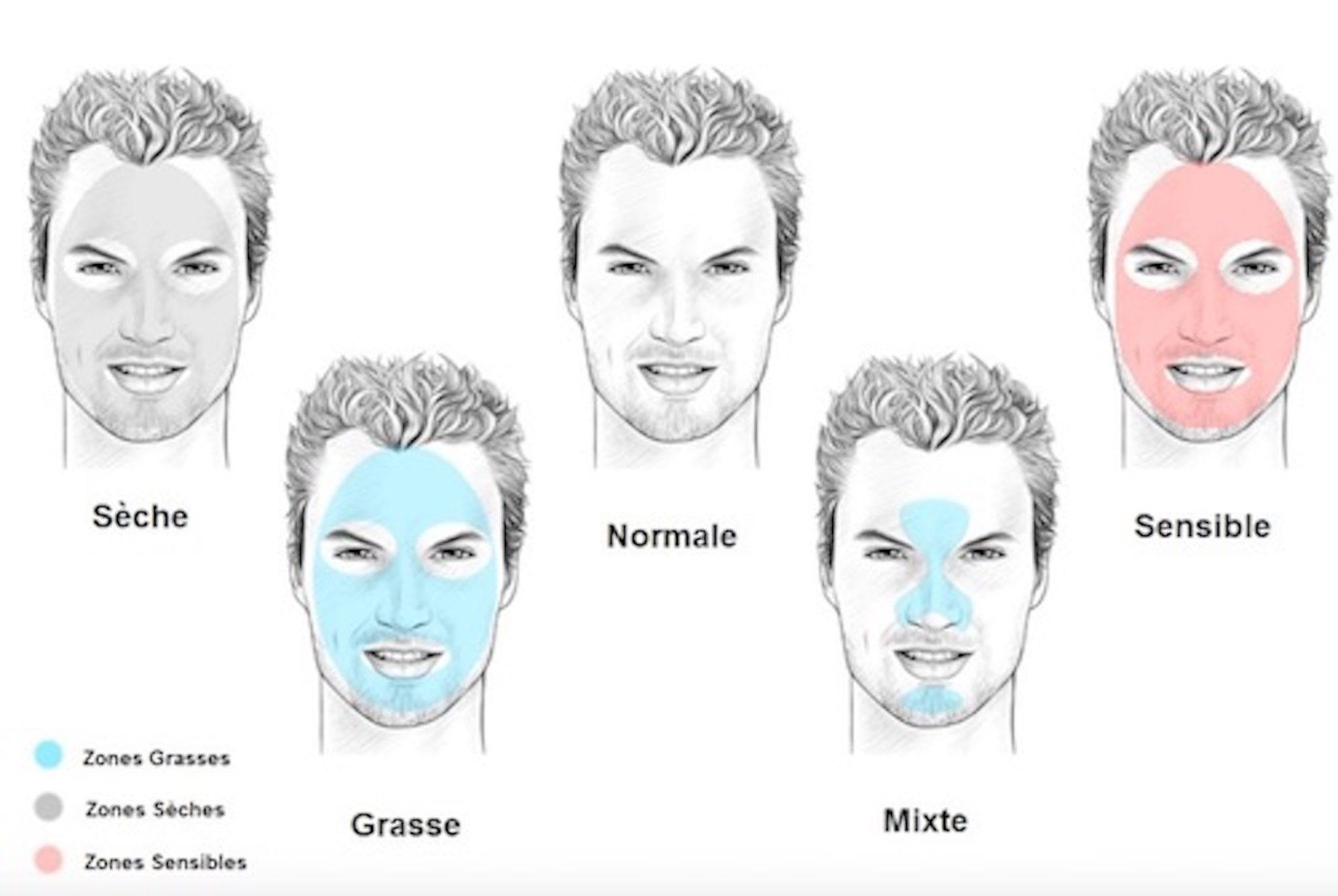 Types De Peaux Hommes 2